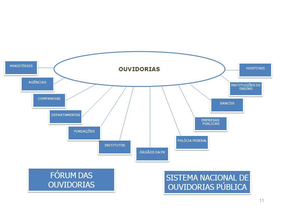 11 OUVIDORIAS AGÊNCIAS MINISTÉRIOS INSTITUTOS COMPANHIAS EMPRESAS PÚBLICAS EMPRESAS PÚBLICAS ÓRGÃOS DA PR POLÍCIA FEDERAL FUNDAÇÕES DEPARTAMENTOS BANC