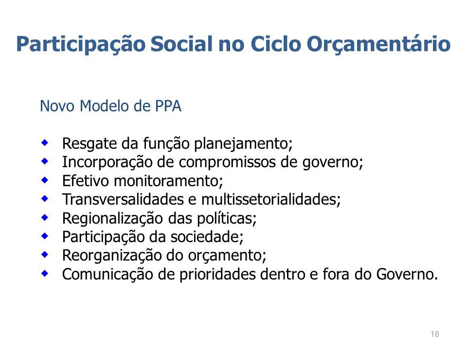 Participação Social no Ciclo Orçamentário Novo Modelo de PPA Resgate da função planejamento; Incorporação de compromissos de governo; Efetivo monitora