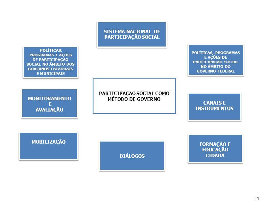 26 SISTEMA NACIONAL DE PARTICIPAÇÃO SOCIAL SISTEMA NACIONAL DE PARTICIPAÇÃO SOCIAL PARTICIPAÇÃO SOCIAL COMO MÉTODO DE GOVERNO POLÍTICAS, PROGRAMAS E A