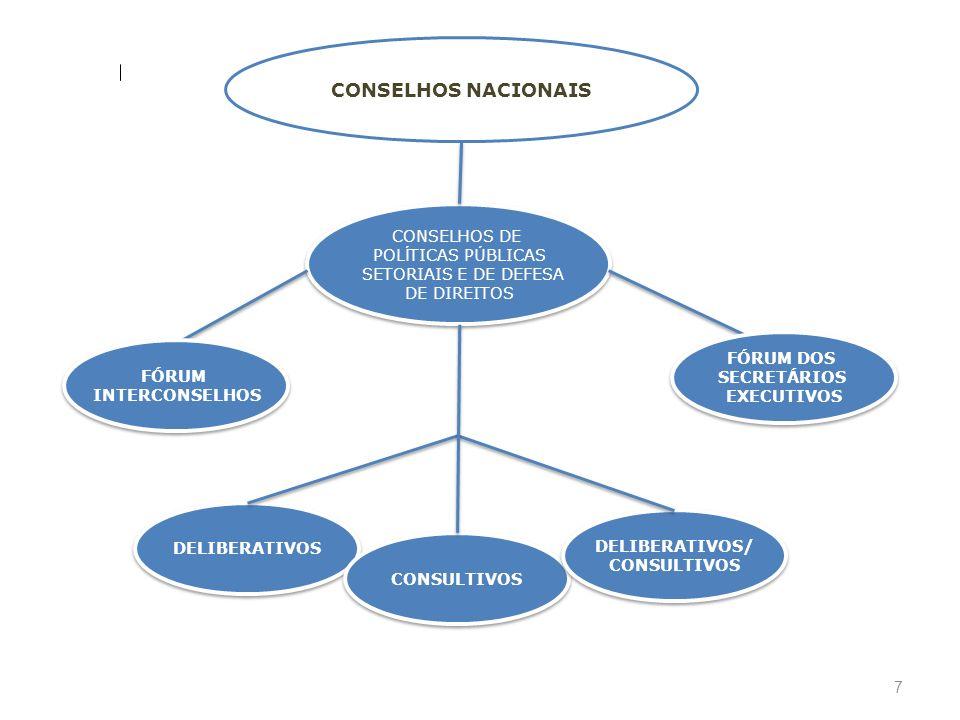 7 CONSELHOS NACIONAIS DELIBERATIVOS CONSULTIVOS DELIBERATIVOS/ CONSULTIVOS DELIBERATIVOS/ CONSULTIVOS CONSELHOS DE POL Í TICAS P Ú BLICAS SETORIAIS E