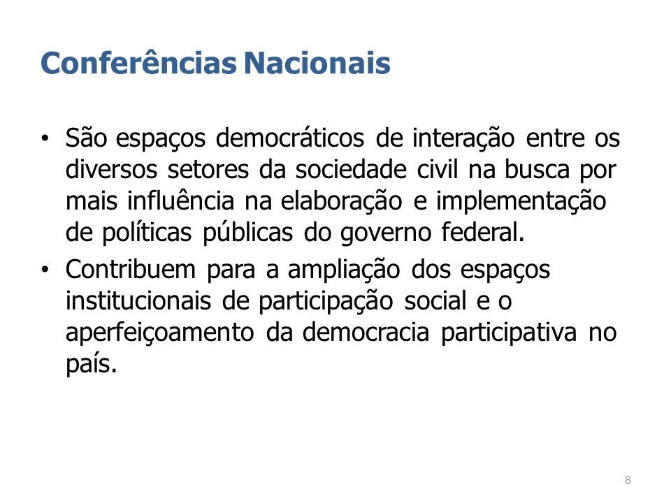 Conferências Nacionais São espaços democráticos de interação entre os diversos setores da sociedade civil na busca por mais influência na elaboração e