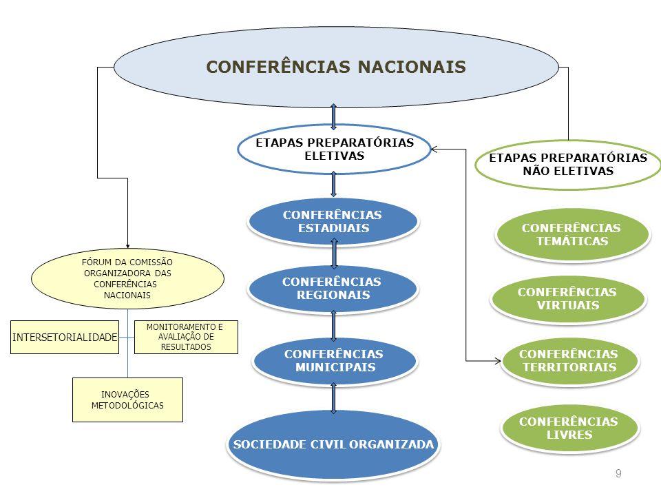 9 CONFERÊNCIAS NACIONAIS SOCIEDADE CIVIL ORGANIZADA CONFERÊNCIAS REGIONAIS CONFERÊNCIAS REGIONAIS FÓRUM DA COMISSÃO ORGANIZADORA DAS CONFERÊNCIAS NACI