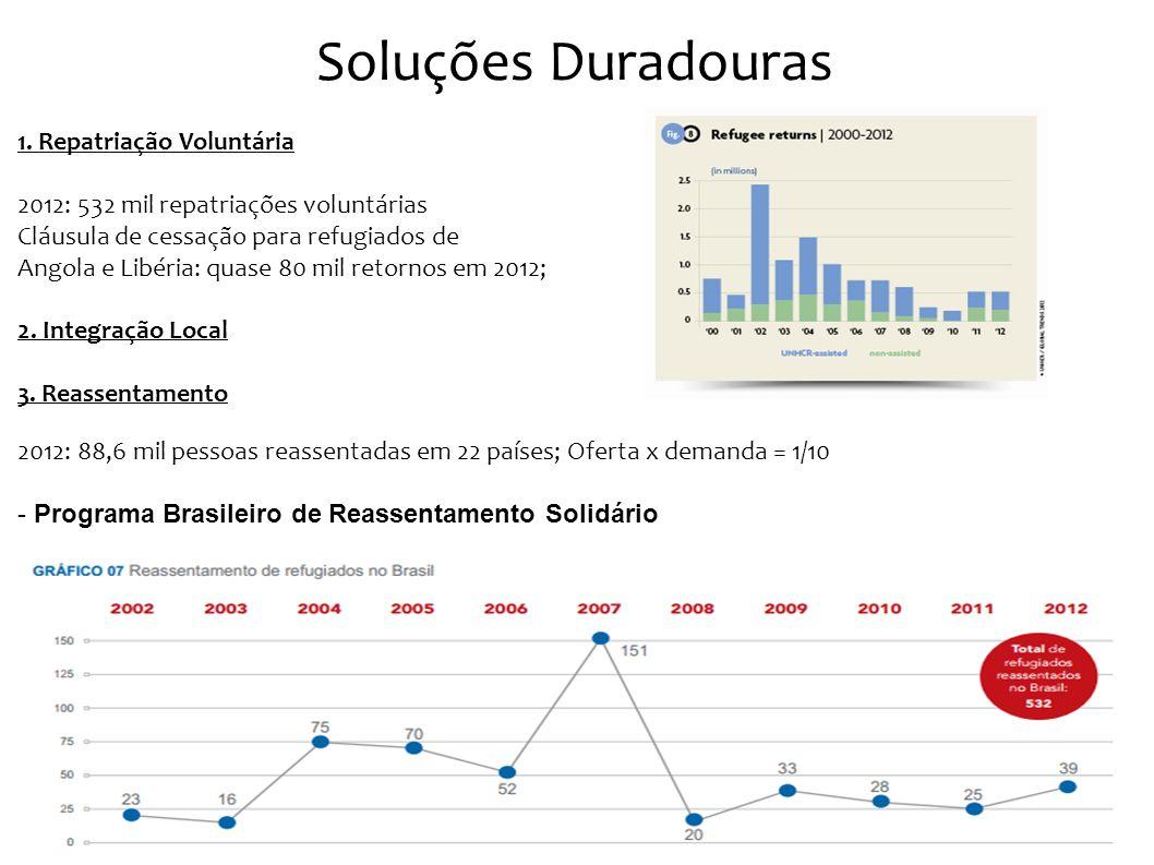 Soluções Duradouras 1. Repatriação Voluntária 2012: 532 mil repatriações voluntárias Cláusula de cessação para refugiados de Angola e Libéria: quase 8