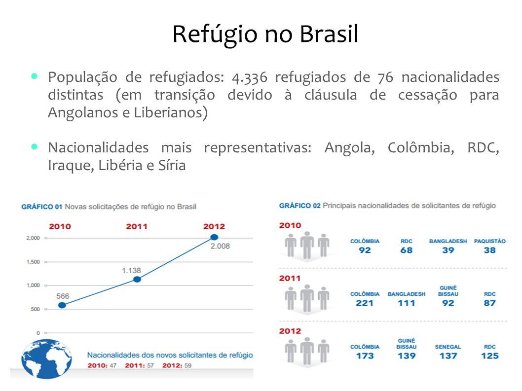 Refúgio no Brasil População de refugiados: 4.336 refugiados de 76 nacionalidades distintas (em transição devido à cláusula de cessação para Angolanos e Liberianos) Nacionalidades mais representativas: Angola, Colômbia, RDC, Iraque, Libéria e Síria