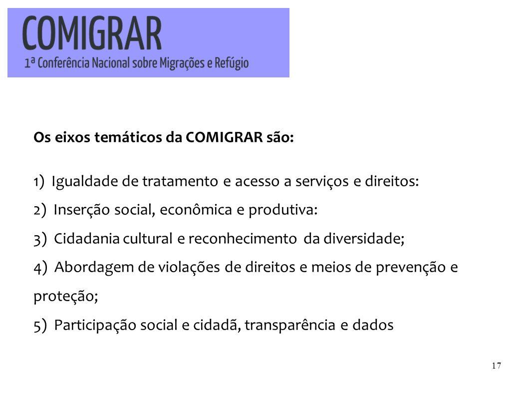 Os eixos temáticos da COMIGRAR são: 1) Igualdade de tratamento e acesso a serviços e direitos: 2) Inserção social, econômica e produtiva: 3) Cidadania