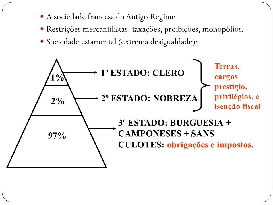 A sociedade francesa do Antigo Regime Restrições mercantilistas: taxações, proibições, monopólios.