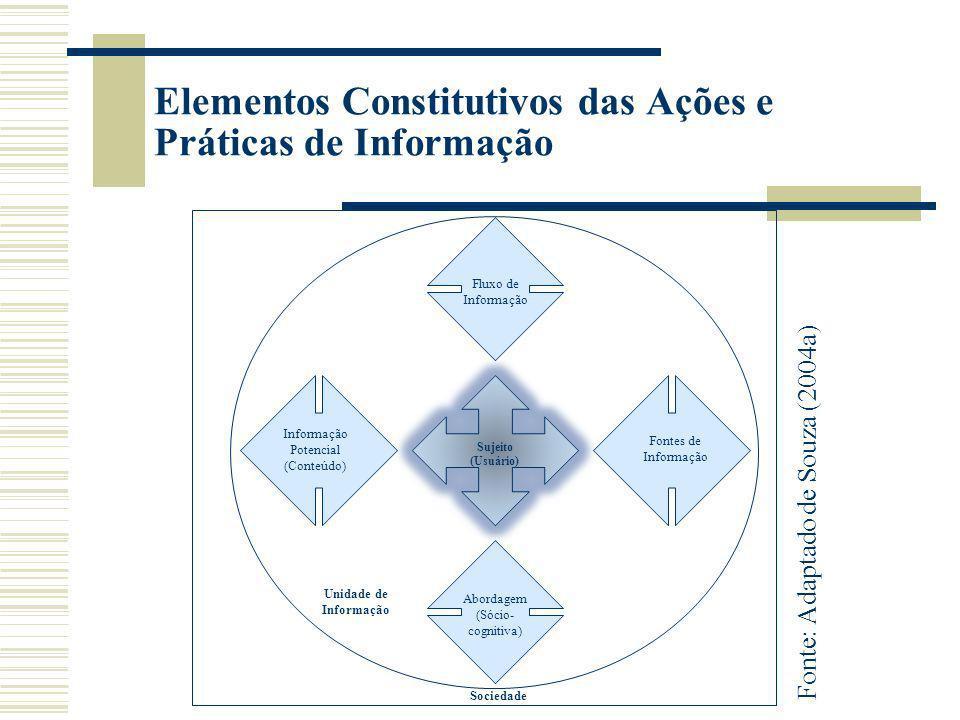 Considerações Finais Existe relação entre informação e cidadania, porém, não necessária; O acesso à informação possibilita o conhecimento dos direitos e deveres do cidadão: autoconhecimento; conhecimento da realidade social.