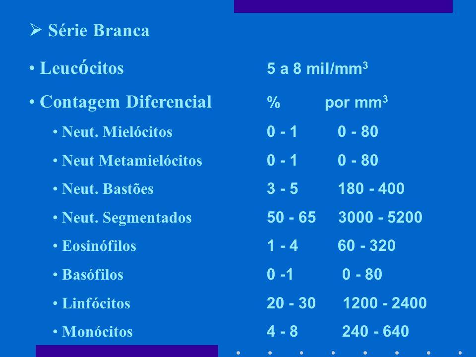 Série Branca Leuc ó citos 5 a 8 mil/mm 3 Contagem Diferencial % por mm 3 Neut.