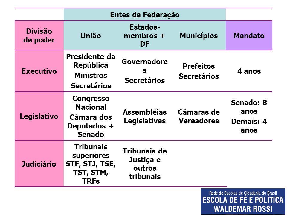 Entes da Federação Divisão de poder União Estados- membros + DF MunicípiosMandato Executivo Presidente da República Ministros Secretários Governadore