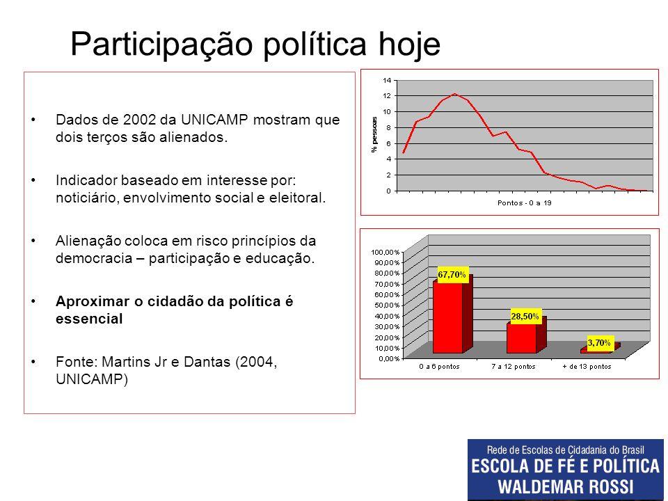 Participação política hoje Dados de 2002 da UNICAMP mostram que dois terços são alienados. Indicador baseado em interesse por: noticiário, envolviment