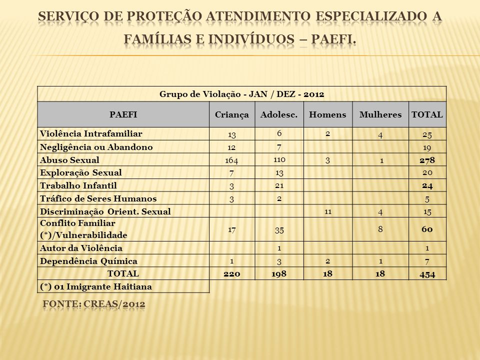 Grupo de Violação - JAN / DEZ - 2012 PAEFICriançaAdolesc.HomensMulheresTOTAL Violência Intrafamiliar 13 62 425 Negligência ou Abandono12 7 19 Abuso Se