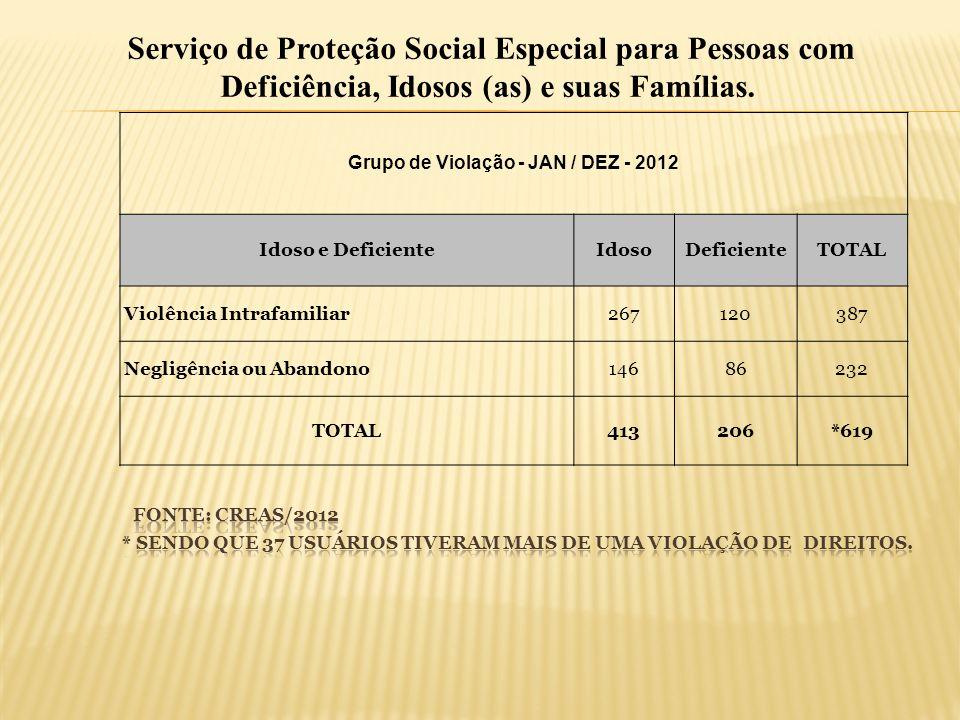 Grupo de Violação - JAN / DEZ - 2012 Idoso e DeficienteIdosoDeficienteTOTAL Violência Intrafamiliar267120387 Negligência ou Abandono14686232 TOTAL4132