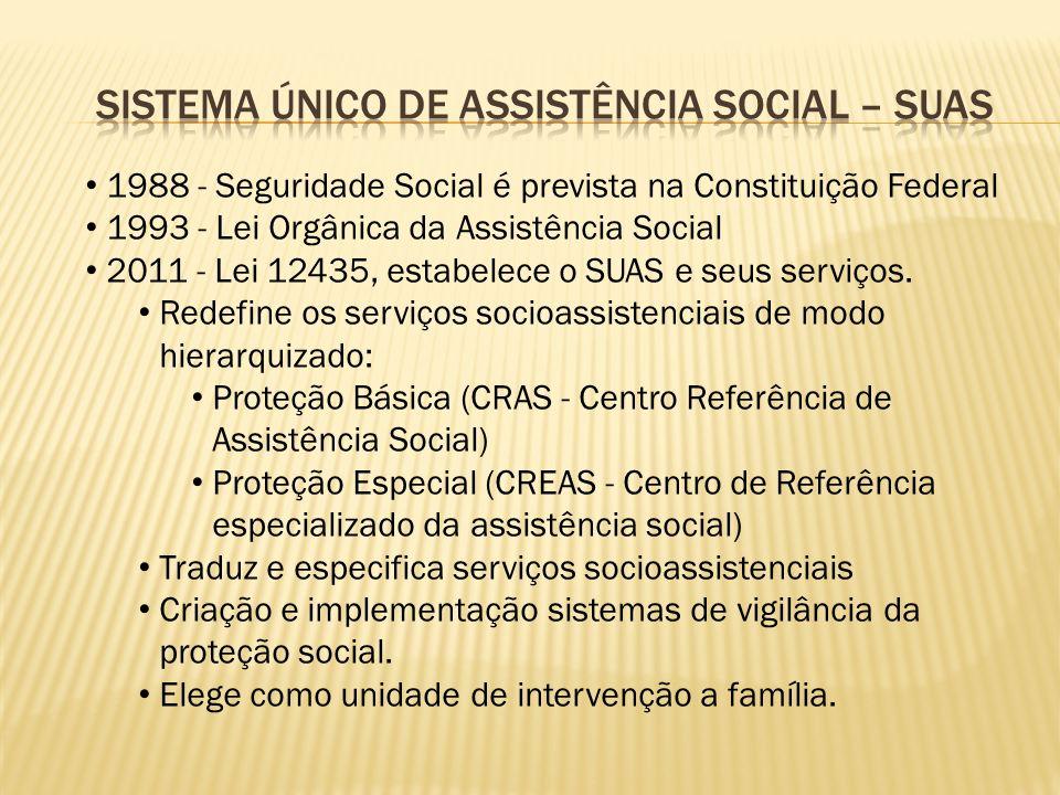 1988 - Seguridade Social é prevista na Constituição Federal 1993 - Lei Orgânica da Assistência Social 2011 - Lei 12435, estabelece o SUAS e seus serviços.