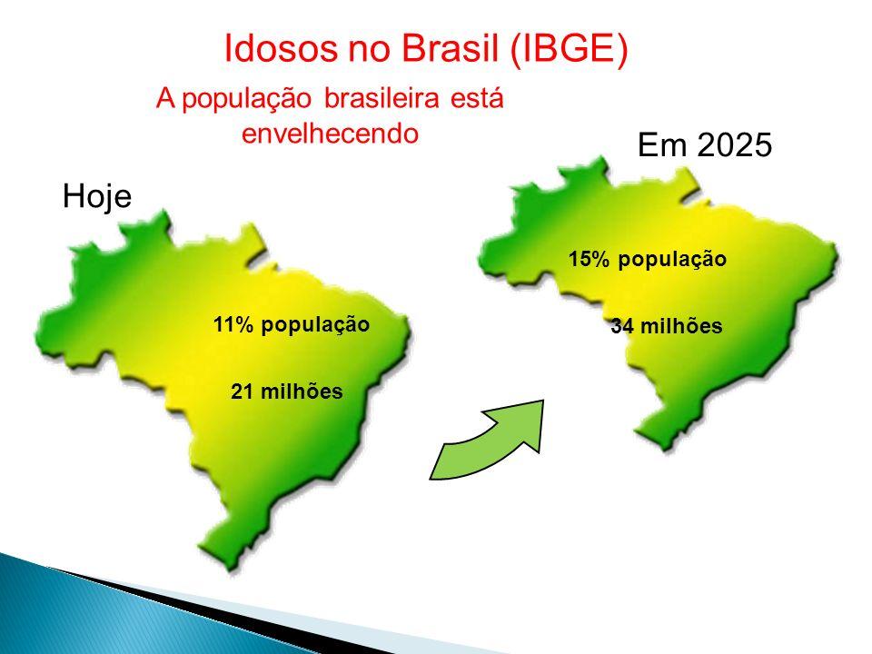 Idosos no Brasil (IBGE) 15% população 34 milhões Hoje Em 2025 11% população 21 milhões A população brasileira está envelhecendo