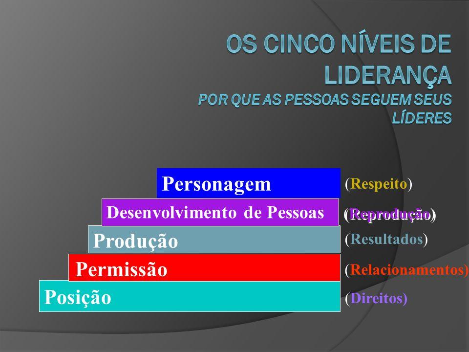 Os Cinco Níveis de Liderança II.Permissão: RELACIONAMENTOS - As pessoas o seguem porque elas querem seguir.