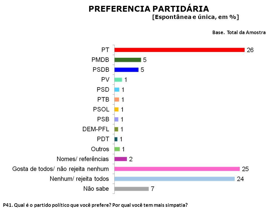 P41. Qual é o partido político que você prefere? Por qual você tem mais simpatia? Base. Total da Amostra PREFERENCIA PARTIDÁRIA [Espontânea e única, e