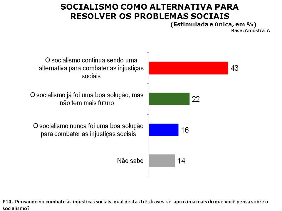 P14. Pensando no combate às injustiças sociais, qual destas três frases se aproxima mais do que você pensa sobre o socialismo? SOCIALISMO COMO ALTERNA