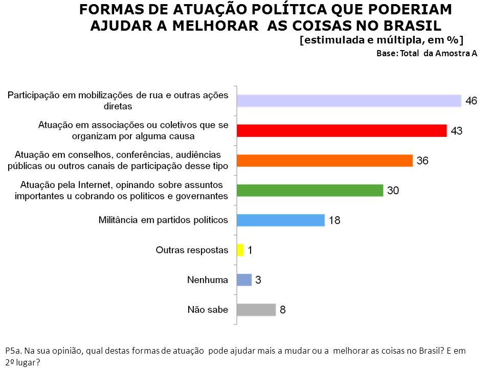 FORMAS DE ATUAÇÃO POLÍTICA QUE PODERIAM AJUDAR A MELHORAR AS COISAS NO BRASIL [estimulada e múltipla, em %] Base: Total da Amostra A P5a. Na sua opini