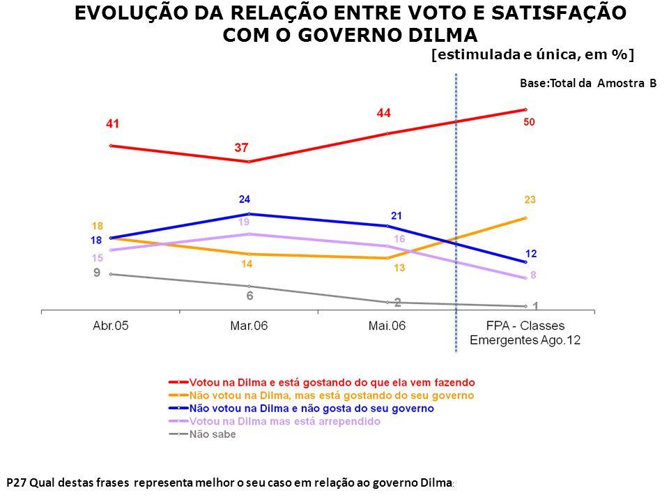 P27 Qual destas frases representa melhor o seu caso em relação ao governo Dilma : Base:Total da Amostra B RELAÇÃO ENTRE VOTO E SATISFAÇÃO COM O GOVERNO DILMA [estimulada e única, em %]