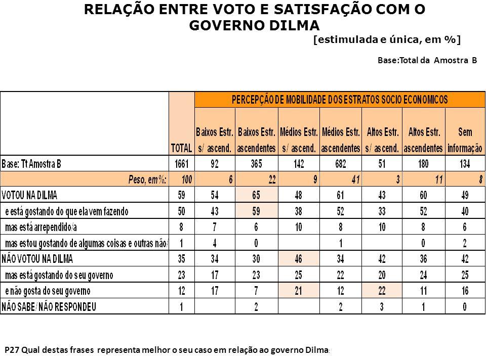 P27 Qual destas frases representa melhor o seu caso em relação ao governo Dilma : Base:Total da Amostra B RELAÇÃO ENTRE VOTO E SATISFAÇÃO COM O GOVERN
