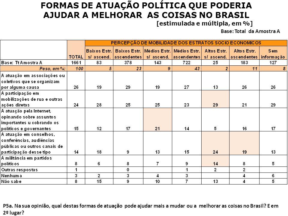 FORMAS DE ATUAÇÃO POLÍTICA QUE PODERIA AJUDAR A MELHORAR AS COISAS NO BRASIL [estimulada e múltipla, em %] Base: Total da Amostra A P5a. Na sua opiniã