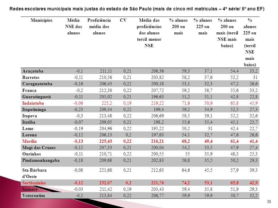 35 Municípios Média NSE dos alunos Proficiência média dos alunos CV Média das proficiências dos alunos tercil menor NSE % alunos 200 ou mais % alunos 225 ou mais % alunos 200 ou mais (tercil NSE mais baixo) % alunos 225 ou mais (tercil NSE mais baixo) Araçatuba-0,1211,110,21206,3659,337,154,433,2 Barretos-0,11210,560,21203,8258,237,652,231 Caraguatatuba-0,16206,430,22200,1853,132,347,226,6 Franca-0,2212,380,22207,7259,238,755,633,2 Guaratinguetá-0,11205,020,21196,6351,231,142,822,8 Indaiatuba-0,06225,20,19219,2271,650,965,845,9 Itapetininga-0,23209,340,22199,459,234,952,527,3 Itapeva-0,3213,480,22206,6958,539,152,232,6 Itatiba-0,07209,050,21198,255,635,445,125,7 Leme-0,19204,960,22195,2250,23142,422,7 Lorena-0,12206,130,2197,6354,132,747,626,6 Marília-0,13225,430,22216,2168,249,461,441,4 Mogi das Cruzes-0,12207,330,21200,0454,233,547,927,4 Ourinhos-0,11210,710,22200,555535,948,325,3 Pindamonhangaba-0,18209,680,21202,8356,835,550,229,3 Sta Bárbara d Oeste -0,08221,680,21212,6364,645,557,939,3 Sertãozinho-0,12232,070,2221,7674,253,165,842,9 Sumaré-0,03211,420,19203,4359,435,851,929,3 Votorantim-0,1213,840,22206,7759,9 50,732,2 Redes escolares municipais mais justas do estado de São Paulo (mais de cinco mil matrículas – 4ª série/ 5º ano EF)