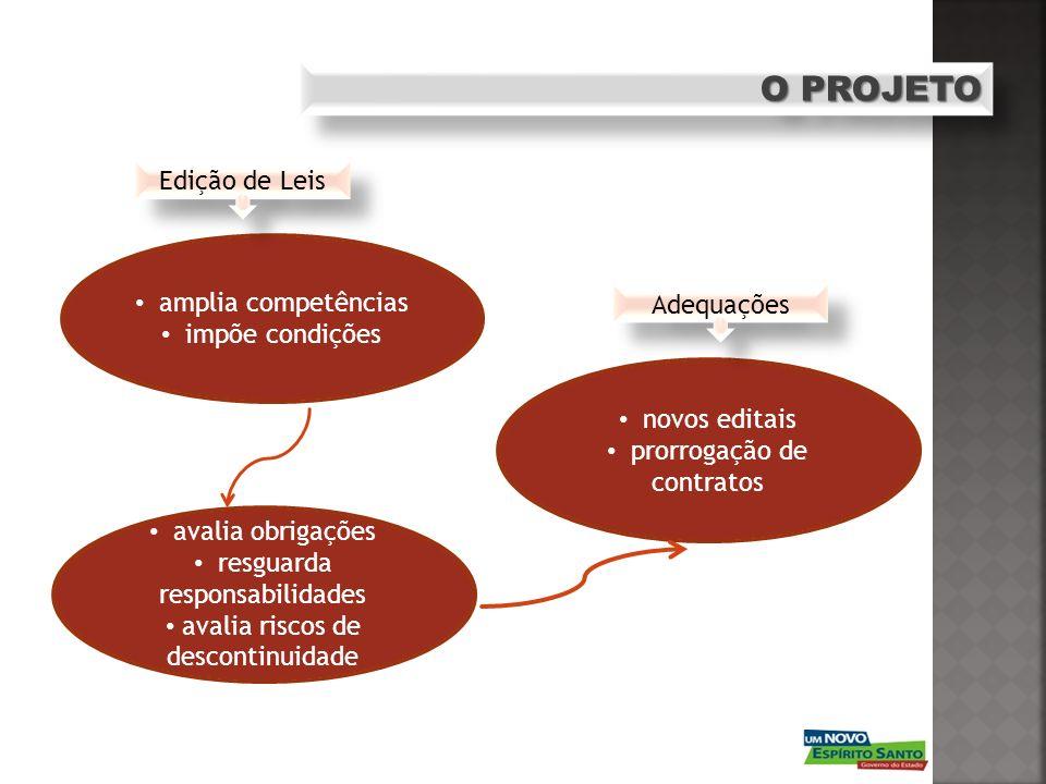 O PROJETO amplia competências impõe condições avalia obrigações resguarda responsabilidades avalia riscos de descontinuidade novos editais prorrogação