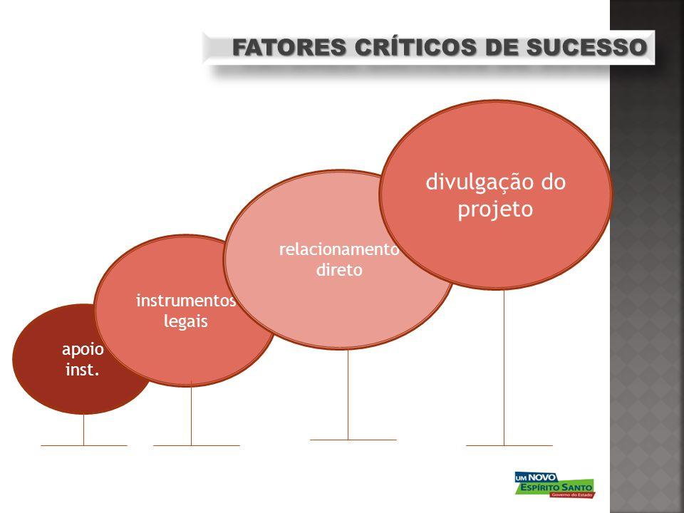 FATORES CRÍTICOS DE SUCESSO apoio inst. instrumentos legais relacionamento direto divulgação do projeto