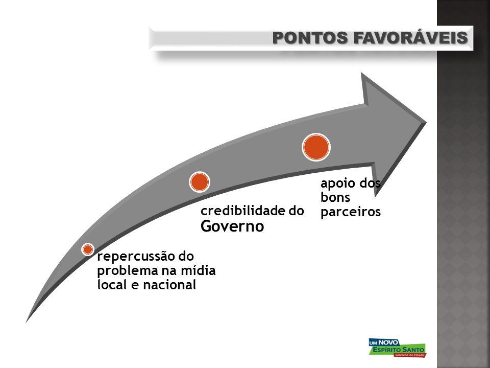 PONTOS FAVORÁVEIS credibilidade do Governo repercussão do problema na mídia local e nacional apoio dos bons parceiros