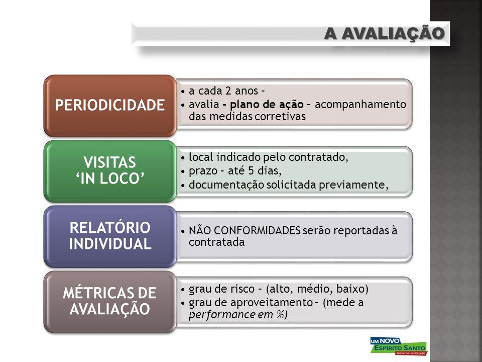 A AVALIAÇÃO a cada 2 anos – avalia - plano de ação – acompanhamento das medidas corretivas PERIODICIDADE local indicado pelo contratado, prazo – até 5