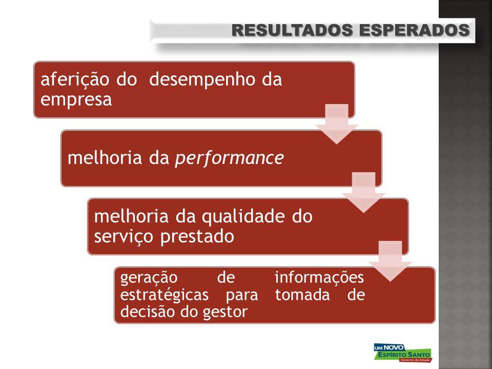 RESULTADOS ESPERADOS aferição do desempenho da empresa melhoria da performance melhoria da qualidade do serviço prestado geração de informações estrat