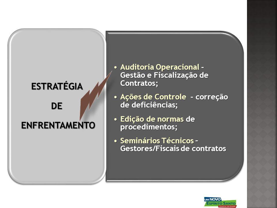 Auditoria Operacional - Gestão e Fiscalização de Contratos;Auditoria Operacional - Gestão e Fiscalização de Contratos; Ações de Controle - correção de