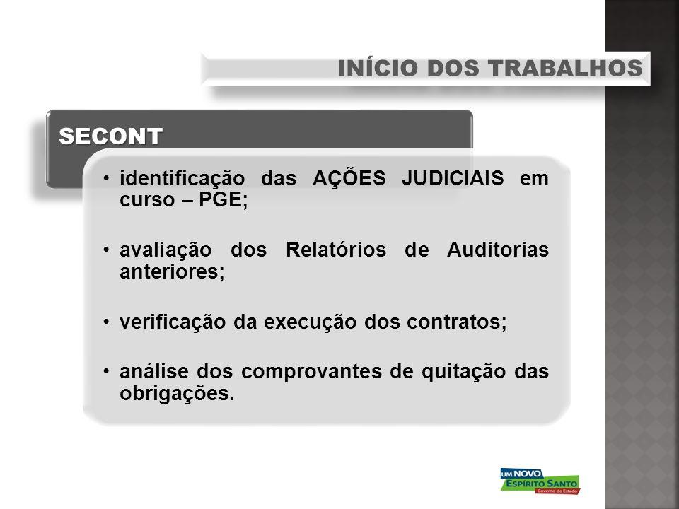 SECONT identificação das AÇÕES JUDICIAIS em curso – PGE; avaliação dos Relatórios de Auditorias anteriores; verificação da execução dos contratos; aná