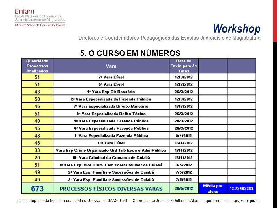 Workshop Diretores e Coordenadores Pedagógicos das Escolas Judiciais e de Magistratura 5.
