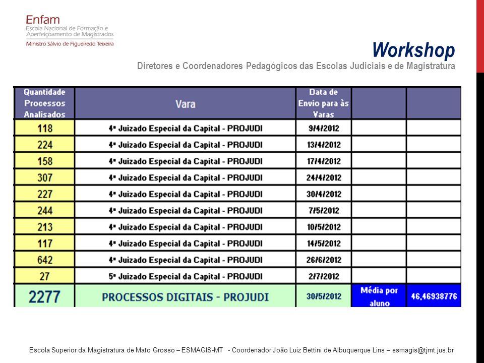 Workshop Diretores e Coordenadores Pedagógicos das Escolas Judiciais e de Magistratura Escola Superior da Magistratura de Mato Grosso – ESMAGIS-MT - C