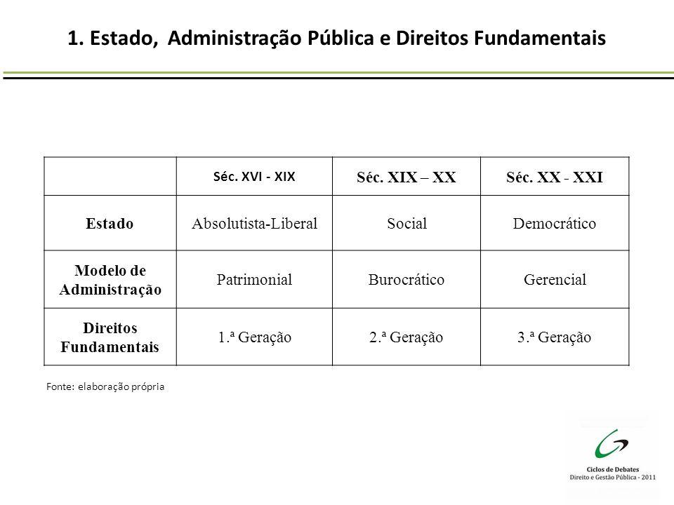 1. Estado, Administração Pública e Direitos Fundamentais Séc. XVI - XIX Séc. XIX – XXSéc. XX - XXI EstadoAbsolutista-LiberalSocialDemocrático Modelo d