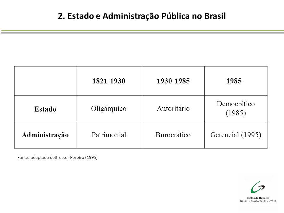 2. Estado e Administração Pública no Brasil 1821-19301930-19851985 - Estado OligárquicoAutoritário Democrático (1985) AdministraçãoPatrimonialBurocrát
