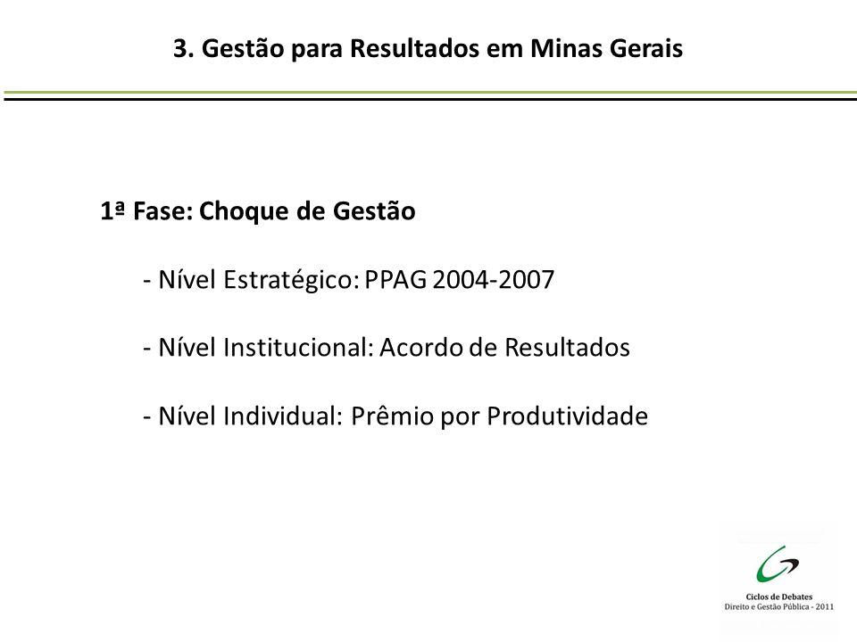 3. Gestão para Resultados em Minas Gerais 1ª Fase: Choque de Gestão - Nível Estratégico: PPAG 2004-2007 - Nível Institucional: Acordo de Resultados -