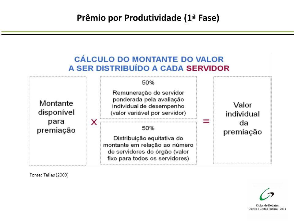 Prêmio por Produtividade (1ª Fase) Fonte: Telles (2009)