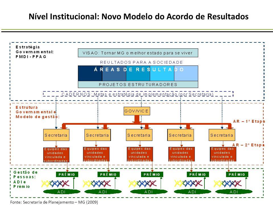 Nível Institucional: Novo Modelo do Acordo de Resultados Fonte: Secretaria de Planejamento – MG (2009)