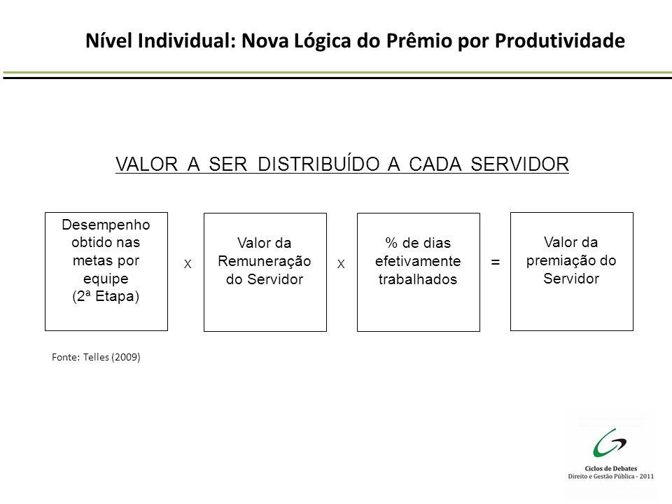 Nível Individual: Nova Lógica do Prêmio por Produtividade Desempenho obtido nas metas por equipe (2ª Etapa) Valor da Remuneração do Servidor % de dias