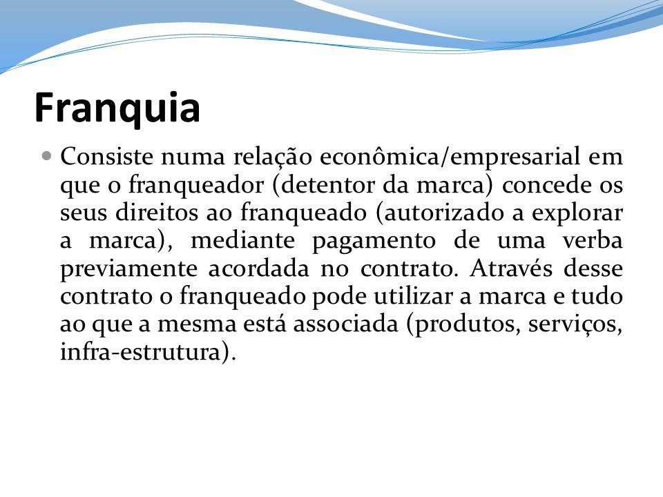 Franquia Consiste numa relação econômica/empresarial em que o franqueador (detentor da marca) concede os seus direitos ao franqueado (autorizado a exp