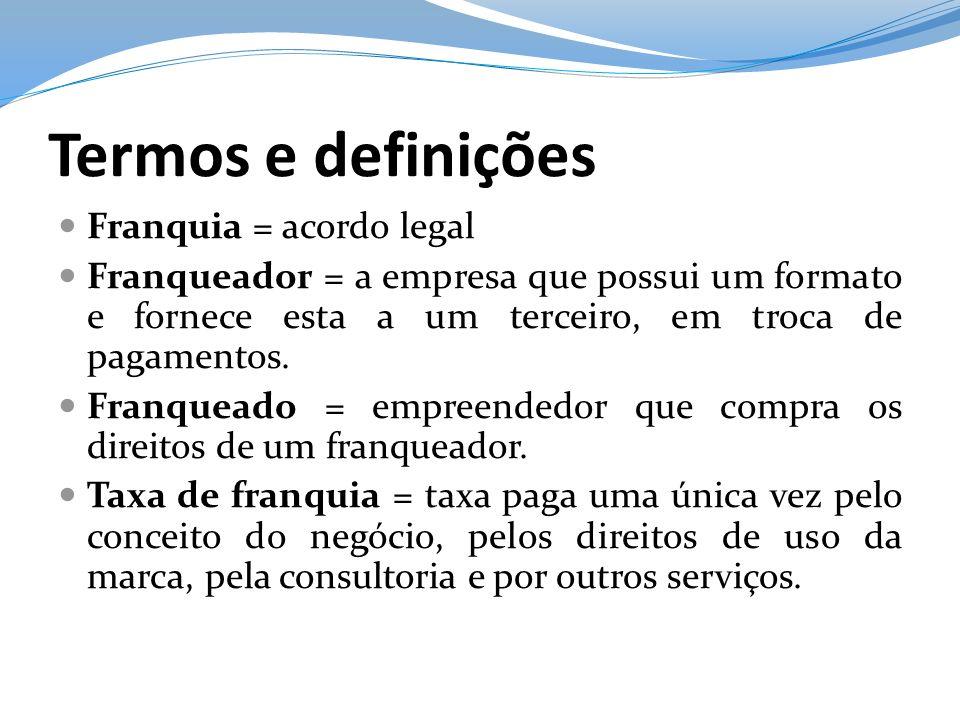 Termos e definições Franquia = acordo legal Franqueador = a empresa que possui um formato e fornece esta a um terceiro, em troca de pagamentos. Franqu