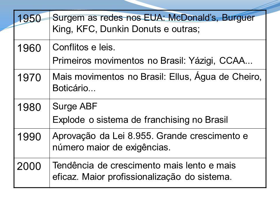 1950 Surgem as redes nos EUA: McDonalds, Burguer King, KFC, Dunkin Donuts e outras; 1960 Conflitos e leis. Primeiros movimentos no Brasil: Yázigi, CCA