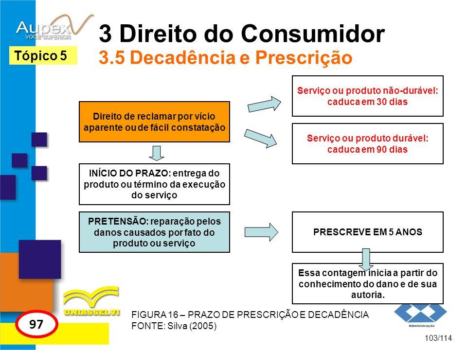 3 Direito do Consumidor 3.5 Decadência e Prescrição Direito de reclamar por vício aparente ou de fácil constatação 103/114 Tópico 5 97 Serviço ou prod