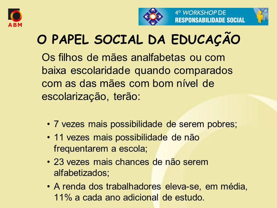 O PAPEL SOCIAL DA EDUCAÇÃO Os filhos de mães analfabetas ou com baixa escolaridade quando comparados com as das mães com bom nível de escolarização, t
