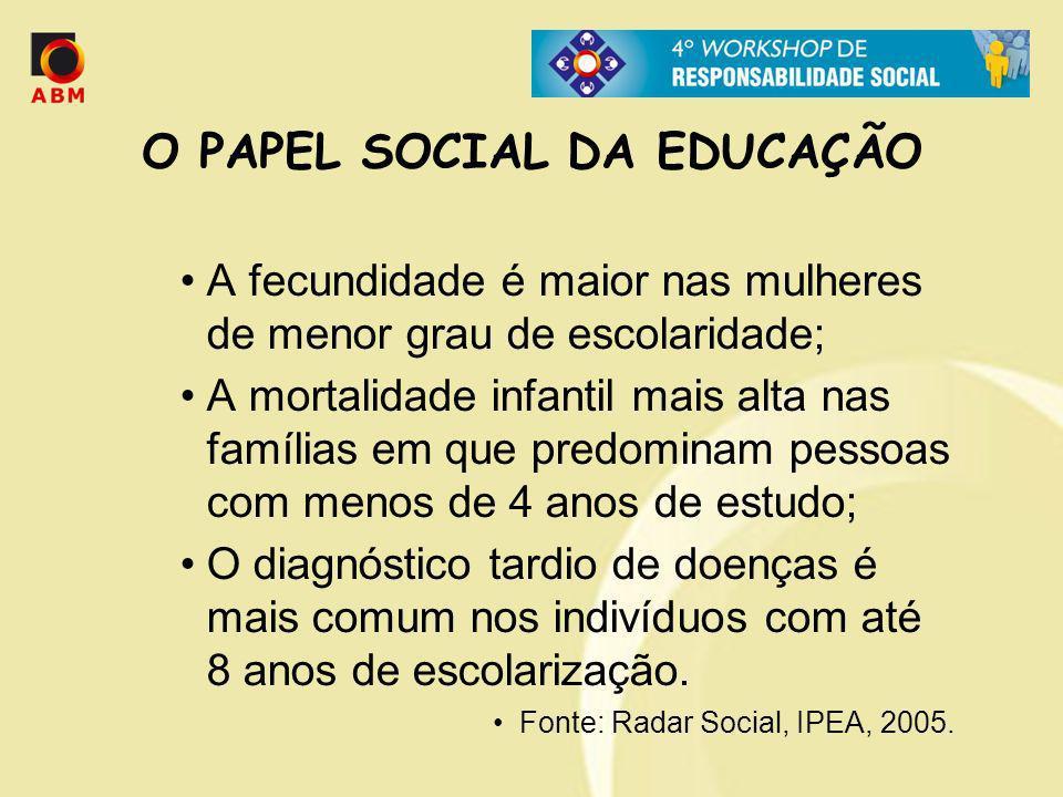 O PAPEL SOCIAL DA EDUCAÇÃO A fecundidade é maior nas mulheres de menor grau de escolaridade; A mortalidade infantil mais alta nas famílias em que pred