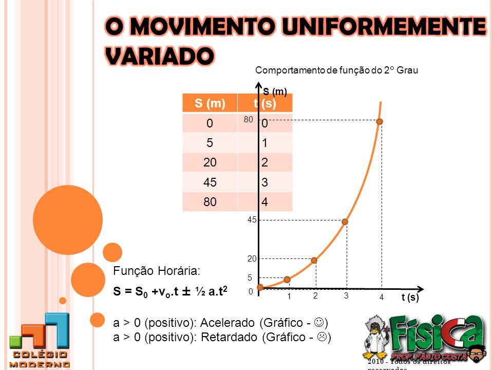 2010 - Todos os direitos reservados S (m)t (s) 00 51 202 453 804 0 5 20 45 1 23 S (m) t (s) 80 4 Comportamento de função do 2° Grau Função Horária: S = S 0 +v o.t ± ½ a.t 2 a > 0 (positivo): Acelerado (Gráfico - ) a > 0 (positivo): Retardado (Gráfico - )