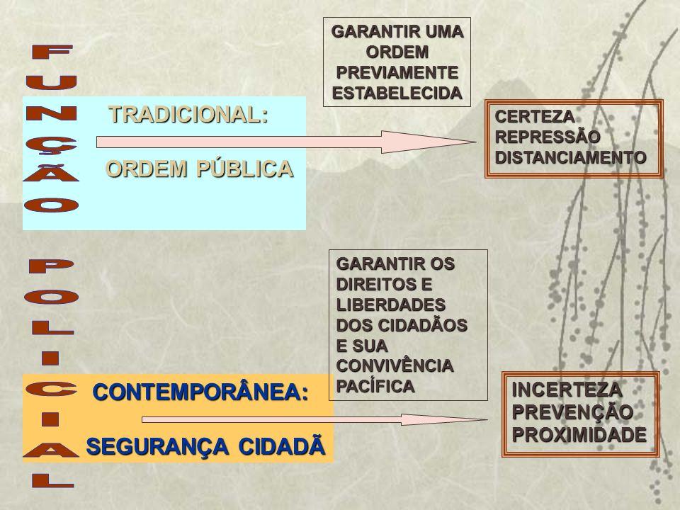 TRADICIONAL: TRADICIONAL: ORDEM PÚBLICA ORDEM PÚBLICA CONTEMPORÂNEA: CONTEMPORÂNEA: SEGURANÇA CIDADÃ SEGURANÇA CIDADÃ GARANTIR UMA ORDEM PREVIAMENTE E