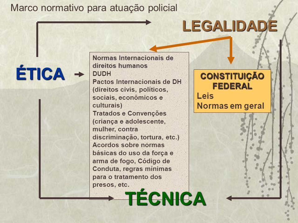 LEGALIDADE ÉTICA CONSTITUIÇÃO FEDERAL Leis Normas em geral Normas Internacionais de direitos humanos DUDH Pactos Internacionais de DH (direitos civis,